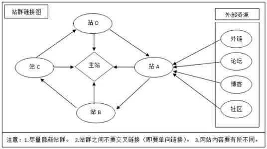 站群的作用价值以及站群的排名原理和作用分析